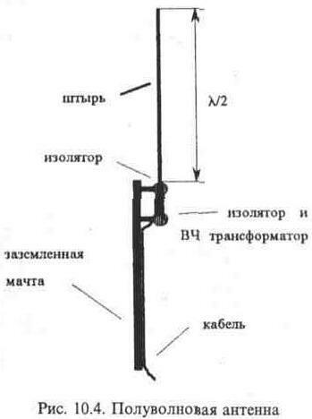 полуволновой антенны,