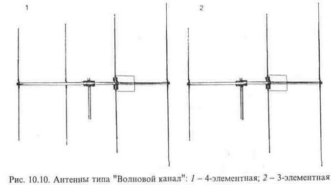 СИ-БИ Антенны - m 87