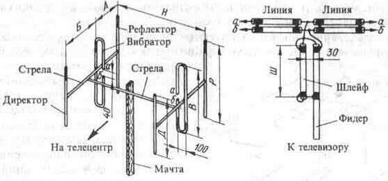 Синфазные антенные решетки